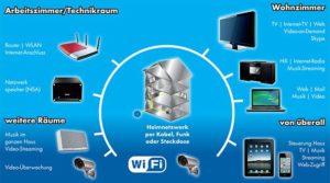 Multimedia Netzwerk