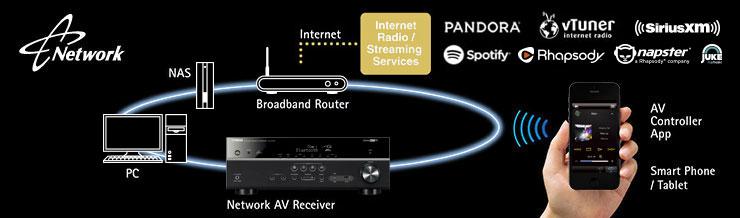 yamaha av receiver sind netzwerkfähig